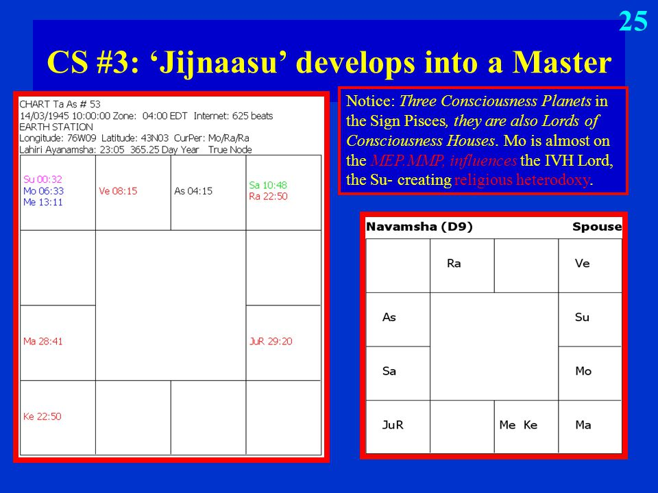 CS #3: 'Jijnaasu' develops into a Master Notice: Three Consciousness Planets in the Sign Pisces, they are also Lords of Consciousness Houses. Mo is al