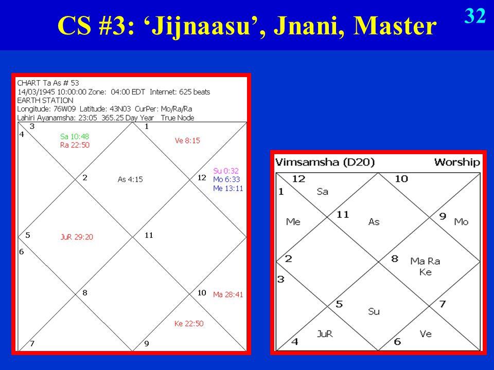 CS #3: 'Jijnaasu', Jnani, Master 32