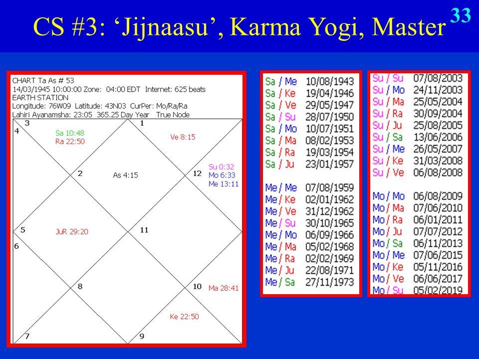 CS #3: 'Jijnaasu', Karma Yogi, Master 33