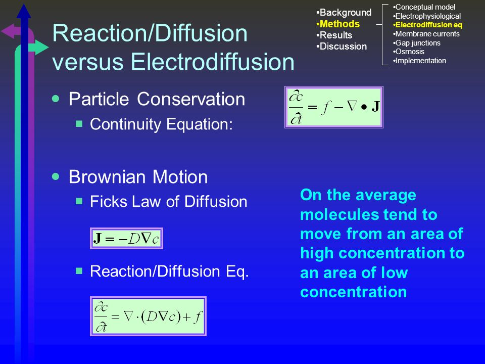 Reaction/Diffusion versus Electrodiffusion Particle Conservation  Continuity Equation: Brownian Motion  Ficks Law of Diffusion  Reaction/Diffusion Eq.