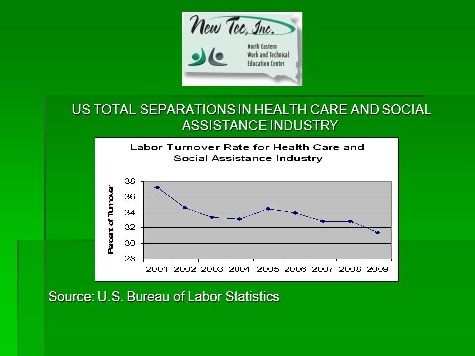 US TOTAL SEPARATIONS IN HEALTH CARE AND SOCIAL ASSISTANCE INDUSTRY Source: U.S.