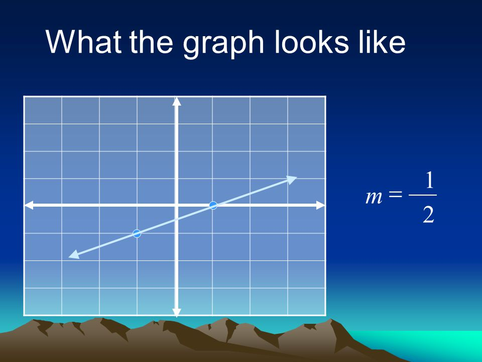 1 2 m  What the graph looks like