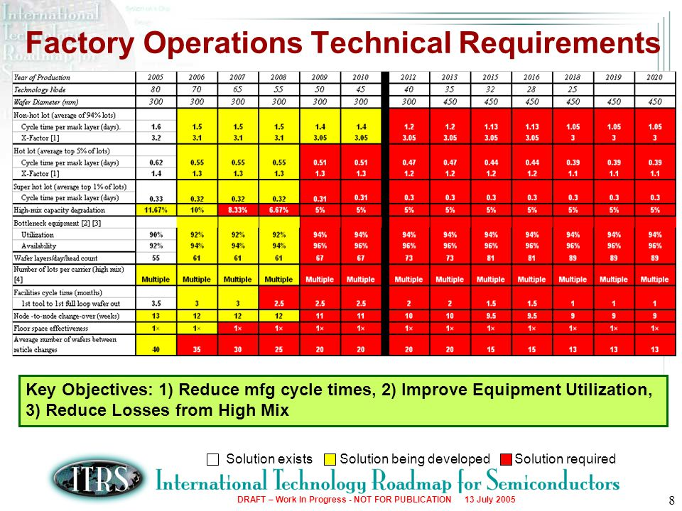 DRAFT – Work In Progress - NOT FOR PUBLICATION 13 July 2005 9 Production Equipment Technical Requirements Key Objectives: 1) NPW reduction, 2) Reliability Improvement, 3) Run rate (throughput) improvement Solution existsSolution being developedSolution required