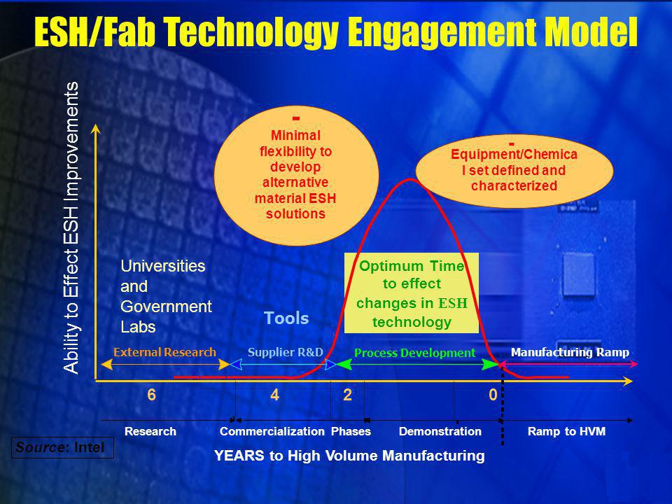 Technology Development/ESH Intersect Model YEARS to High Volume Manufacturing Ability to Effect ESH Improvements 6420 Manufacturing Ramp Winnow Options Bgn Mat/Supl Selct Mat/Supl Selct Ramp to HVM Proof of Concept Material Development Source: Intel Optimum lead-time to anticipate impacts & identify ESH improvement needs Where we operate today Supplier R&DExternal Research Process Development