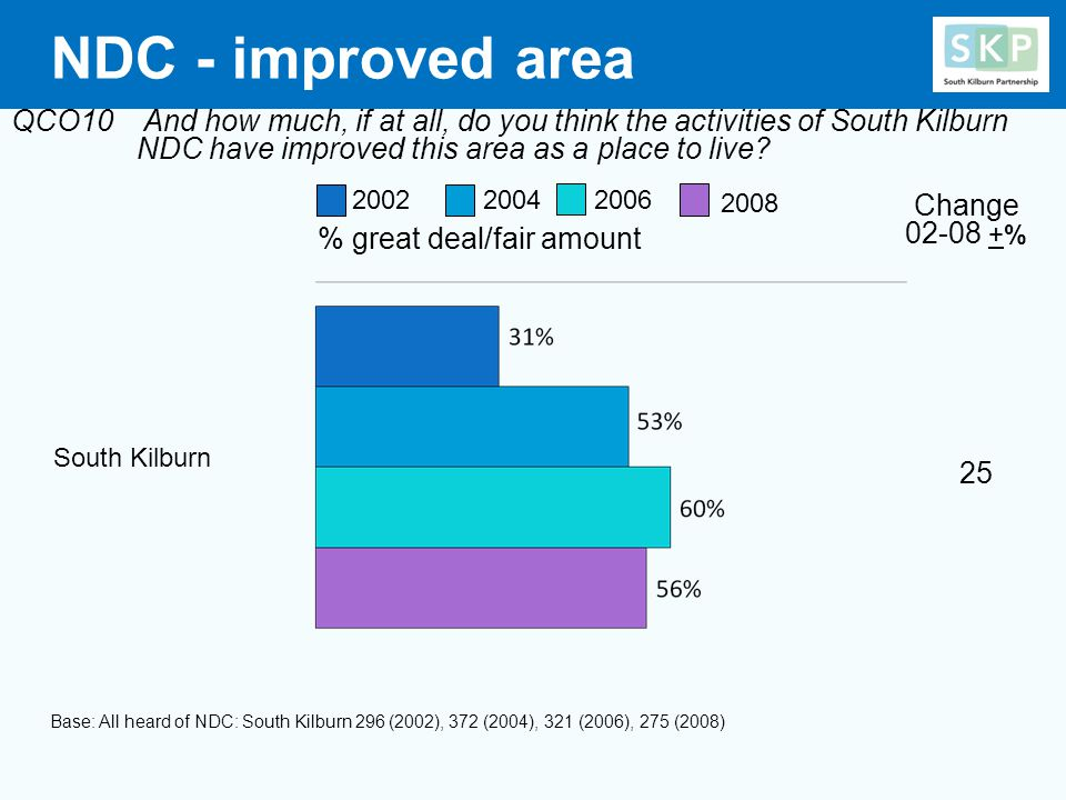 NDC - improved area QCO10 And how much, if at all, do you think the activities of South Kilburn NDC have improved this area as a place to live.
