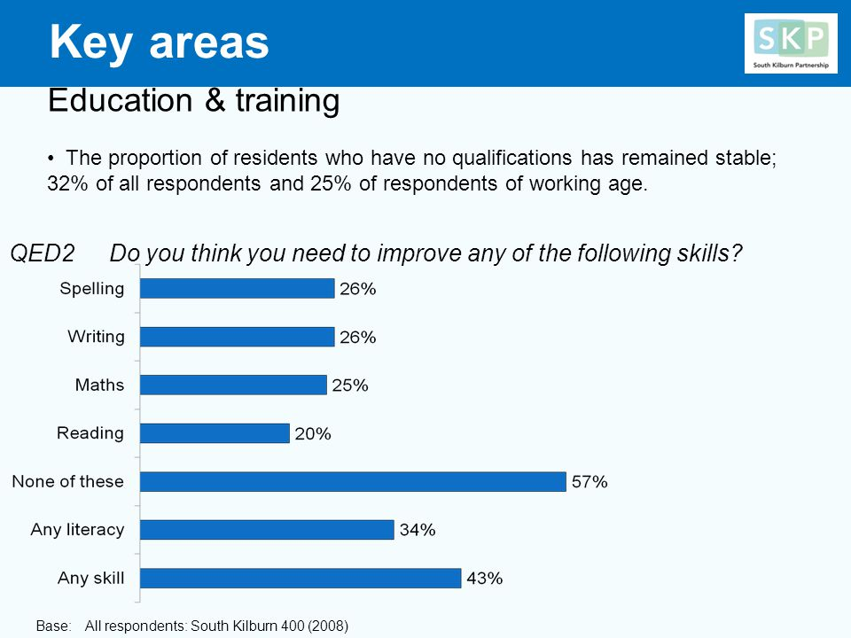 Education & training The proportion of residents who have no qualifications has remained stable; 32% of all respondents and 25% of respondents of working age.