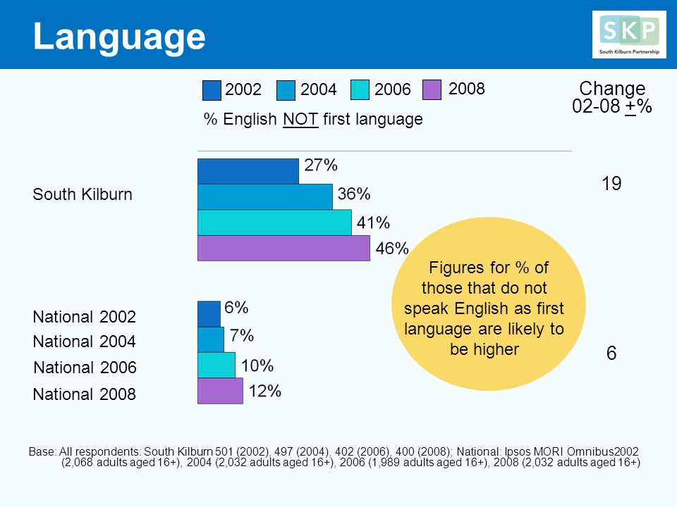Language South Kilburn National 2002 National 2004 19 6 Base: All respondents: South Kilburn 501 (2002), 497 (2004), 402 (2006), 400 (2008); National: Ipsos MORI Omnibus2002 (2,068 adults aged 16+), 2004 (2,032 adults aged 16+), 2006 (1,989 adults aged 16+), 2008 (2,032 adults aged 16+) National 2006 % English NOT first language Change 02-08 +% 200420022006 2008 National 2008 Figures for % of those that do not speak English as first language are likely to be higher