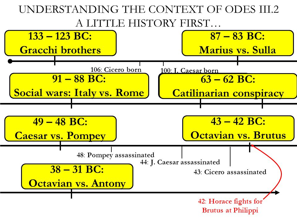 UNDERSTANDING THE CONTEXT OF ODES III.2 A LITTLE HISTORY FIRST… 133 – 123 BC: Gracchi brothers 87 – 83 BC: Marius vs.