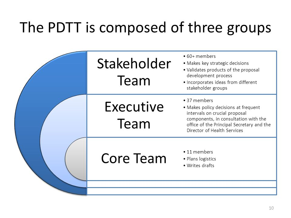 The PDTT is composed of three groups Stakeholder Team Executive Team Core Team 60+ members Makes key strategic decisions Validates products of the proposal development process Incorporates ideas from different stakeholder groups 37 members Makes policy decisions at frequent intervals on crucial proposal components, in consultation with the office of the Principal Secretary and the Director of Health Services 11 members Plans logistics Writes drafts 10