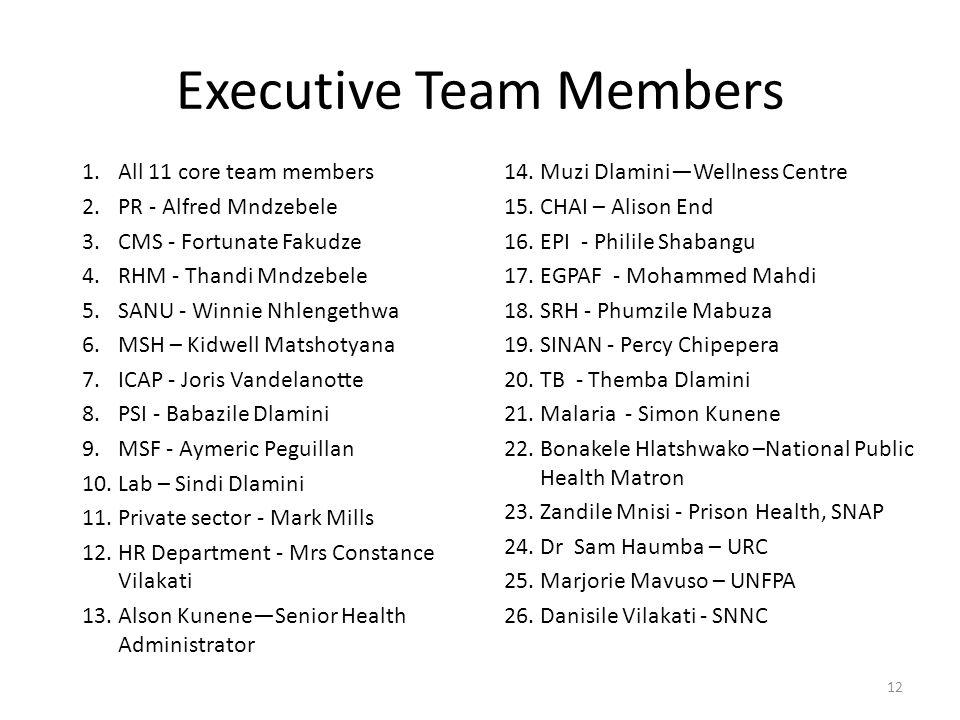 Executive Team Members 1.All 11 core team members 2.PR - Alfred Mndzebele 3.CMS - Fortunate Fakudze 4.RHM - Thandi Mndzebele 5.SANU - Winnie Nhlengethwa 6.MSH – Kidwell Matshotyana 7.ICAP - Joris Vandelanotte 8.PSI - Babazile Dlamini 9.MSF - Aymeric Peguillan 10.Lab – Sindi Dlamini 11.Private sector - Mark Mills 12.HR Department - Mrs Constance Vilakati 13.Alson Kunene—Senior Health Administrator 14.Muzi Dlamini—Wellness Centre 15.CHAI – Alison End 16.EPI - Philile Shabangu 17.EGPAF - Mohammed Mahdi 18.SRH - Phumzile Mabuza 19.SINAN - Percy Chipepera 20.TB - Themba Dlamini 21.Malaria - Simon Kunene 22.Bonakele Hlatshwako –National Public Health Matron 23.Zandile Mnisi - Prison Health, SNAP 24.Dr Sam Haumba – URC 25.Marjorie Mavuso – UNFPA 26.Danisile Vilakati - SNNC 12