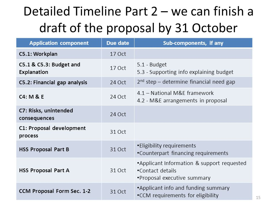 Detailed Timeline Part 2 – we can finish a draft of the proposal by 31 October Application componentDue dateSub-components, if any C5.1: Workplan17 Oct C5.1 & C5.3: Budget and Explanation 17 Oct Budget Supporting info explaining budget C5.2: Financial gap analysis24 Oct 2 nd step – determine financial need gap C4: M & E24 Oct 4.1 – National M&E framework M&E arrangements in proposal C7: Risks, unintended consequences 24 Oct C1: Proposal development process 31 Oct HSS Proposal Part B31 Oct Eligibility requirements Counterpart financing requirements HSS Proposal Part A31 Oct Applicant Information & support requested Contact details Proposal executive summary CCM Proposal Form Sec.