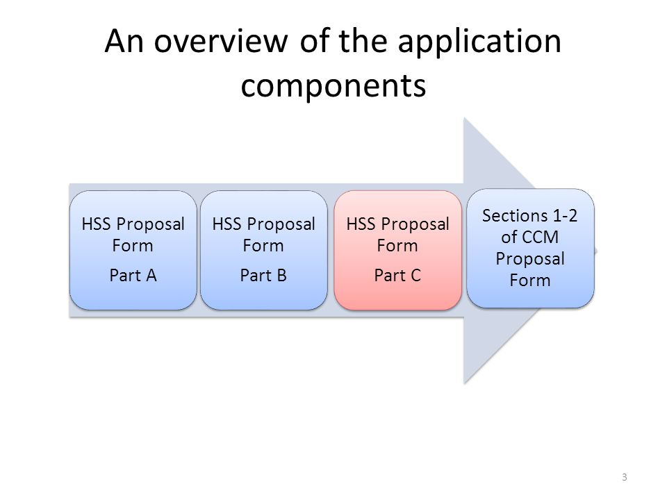 An overview of the application components Sections 1-2 of CCM Proposal Form HSS Proposal Form Part A HSS Proposal Form Part B HSS Proposal Form Part C 3
