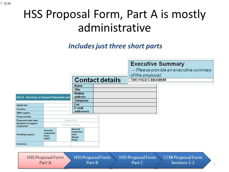 HSS Proposal Form, Part A is mostly administrative HSS Proposal Form Part A HSS Proposal Form Part B HSS Proposal Form Part C CCM Proposal Form Sections 1-2 Includes just three short parts 5