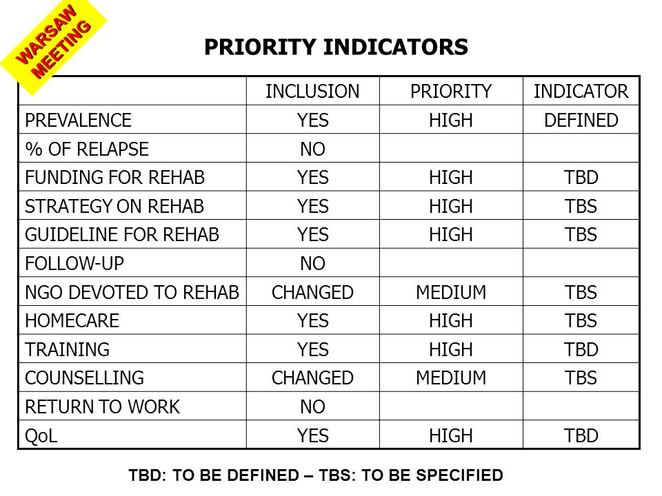 PRIORITY INDICATORS INCLUSIONPRIORITYINDICATOR PREVALENCEYESHIGHDEFINED % OF RELAPSENO FUNDING FOR REHABYESHIGHTBD STRATEGY ON REHABYESHIGHTBS GUIDELINE FOR REHABYESHIGHTBS FOLLOW-UPNO NGO DEVOTED TO REHABCHANGEDMEDIUMTBS HOMECAREYESHIGHTBS TRAININGYESHIGHTBD COUNSELLINGCHANGEDMEDIUMTBS RETURN TO WORKNO QoLYESHIGHTBD TBD: TO BE DEFINED – TBS: TO BE SPECIFIED WARSAW MEETING