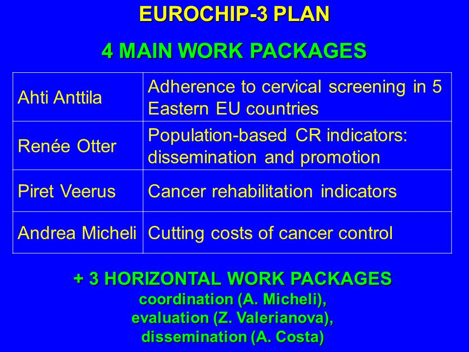 EUROCHIP-3 PLAN Ahti Anttila Adherence to cervical screening in 5 Eastern EU countries Renée Otter Population-based CR indicators: dissemination and promotion Piret VeerusCancer rehabilitation indicators Andrea MicheliCutting costs of cancer control 4 MAIN WORK PACKAGES + 3 HORIZONTAL WORK PACKAGES coordination (A.