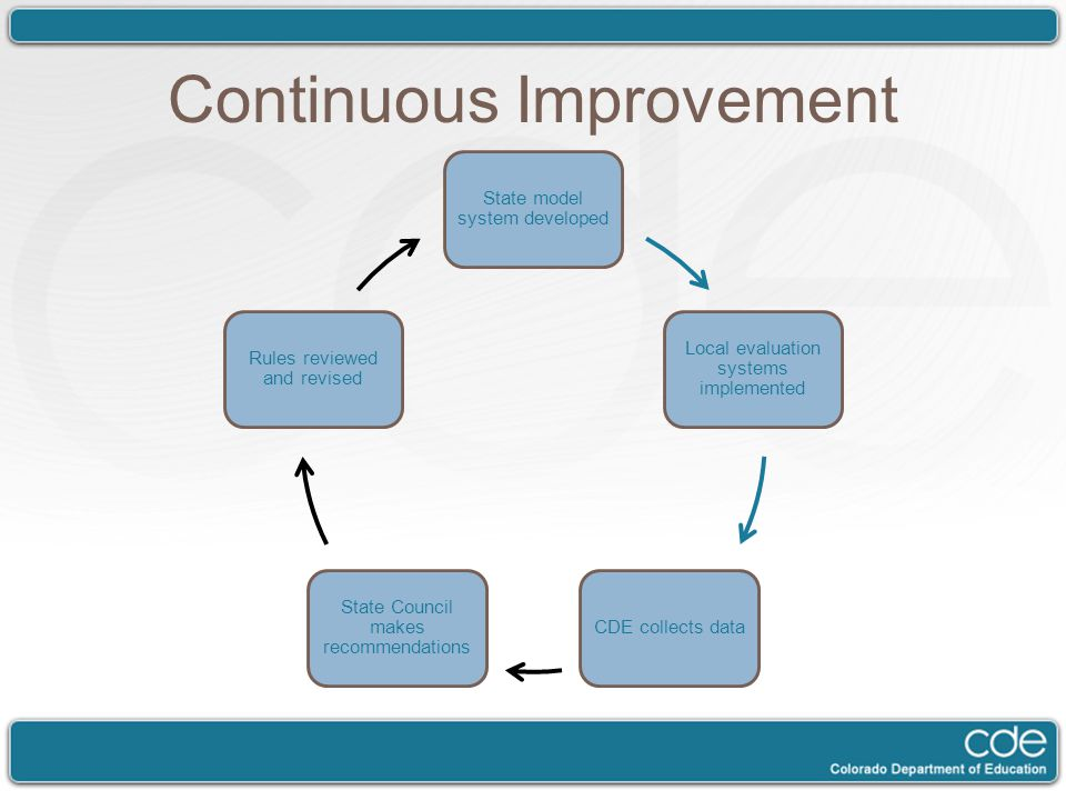 Continuous Improvement State model system developed Local evaluation systems implemented CDE collects data State Council makes recommendations Rules reviewed and revised