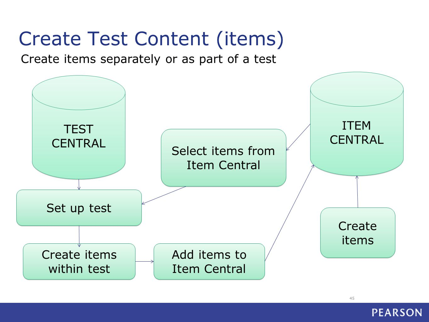 Create Test Content (items) ITEM CENTRAL TEST CENTRAL Create items Set up test Create items within test Add items to Item Central Select items from Item Central Select items from Item Central Create items separately or as part of a test 45