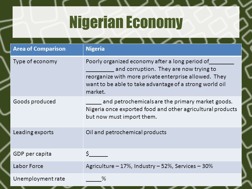 Nigerian Economy Area of ComparisonNigeria Type of economyPoorly organized economy after a long period of________ _________ and corruption. They are n