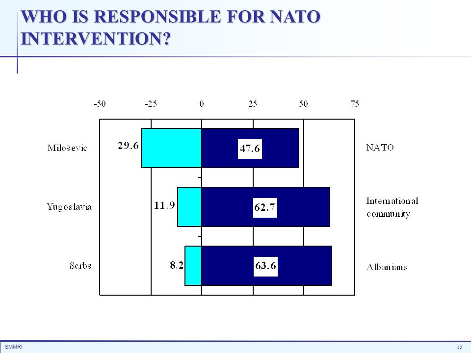 SMMRI13 WHO IS RESPONSIBLE FOR NATO INTERVENTION?