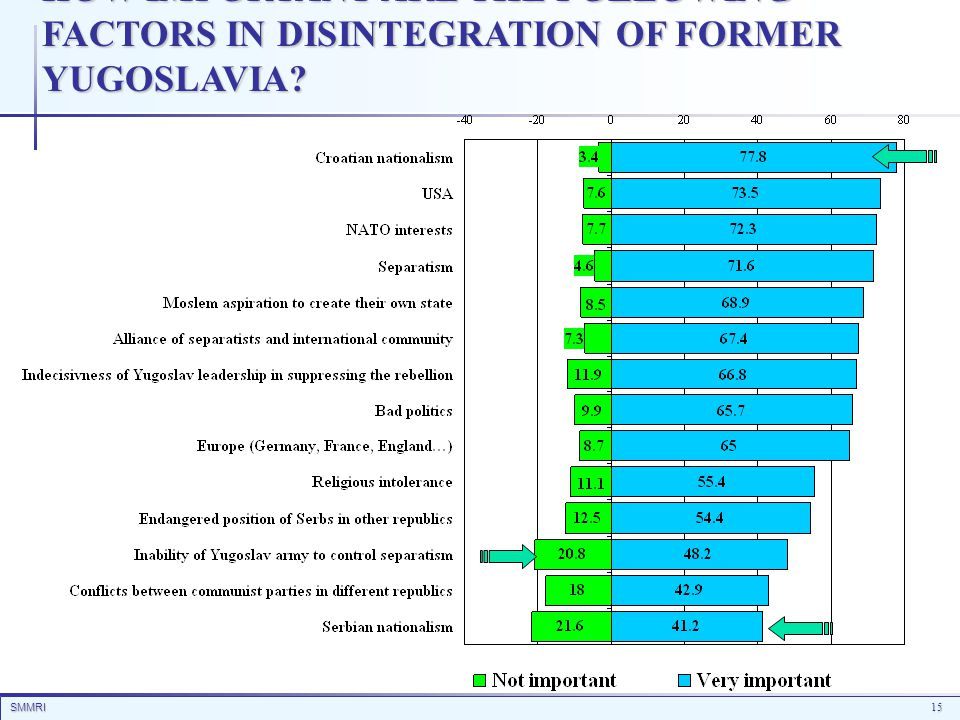 SMMRI15 HOW IMPORTANT ARE THE FOLLOWING FACTORS IN DISINTEGRATION OF FORMER YUGOSLAVIA?