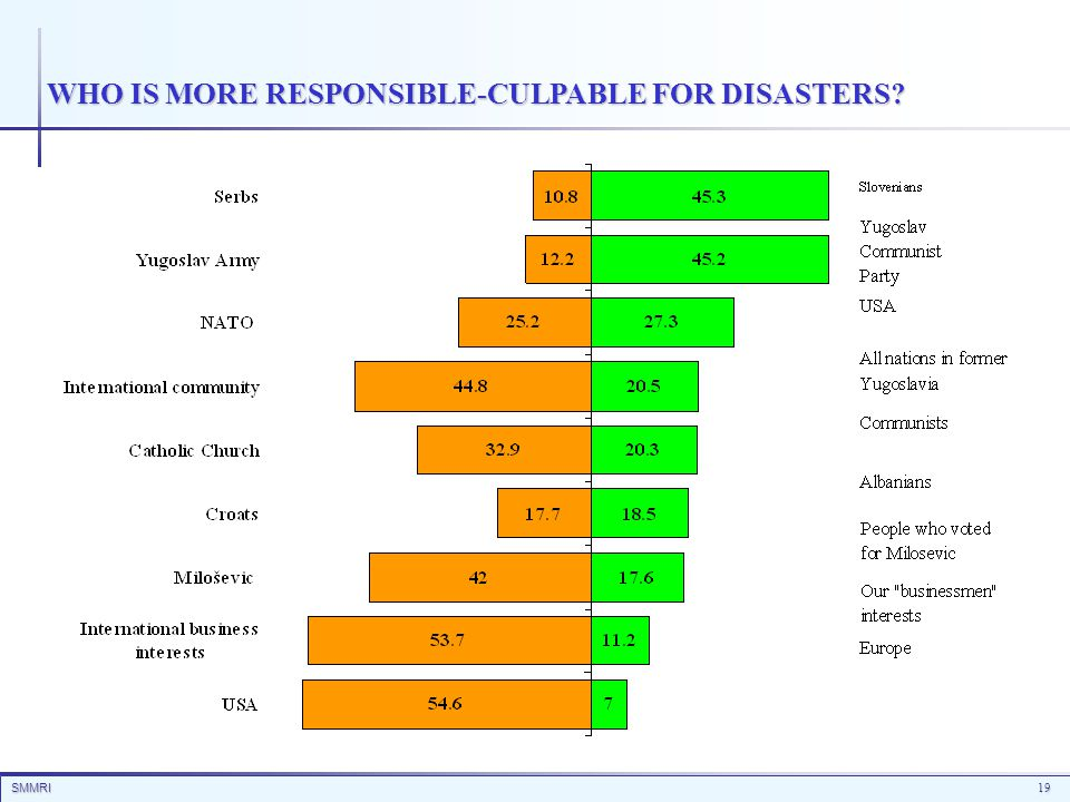 SMMRI19 WHO IS MORE RESPONSIBLE-CULPABLE FOR DISASTERS?