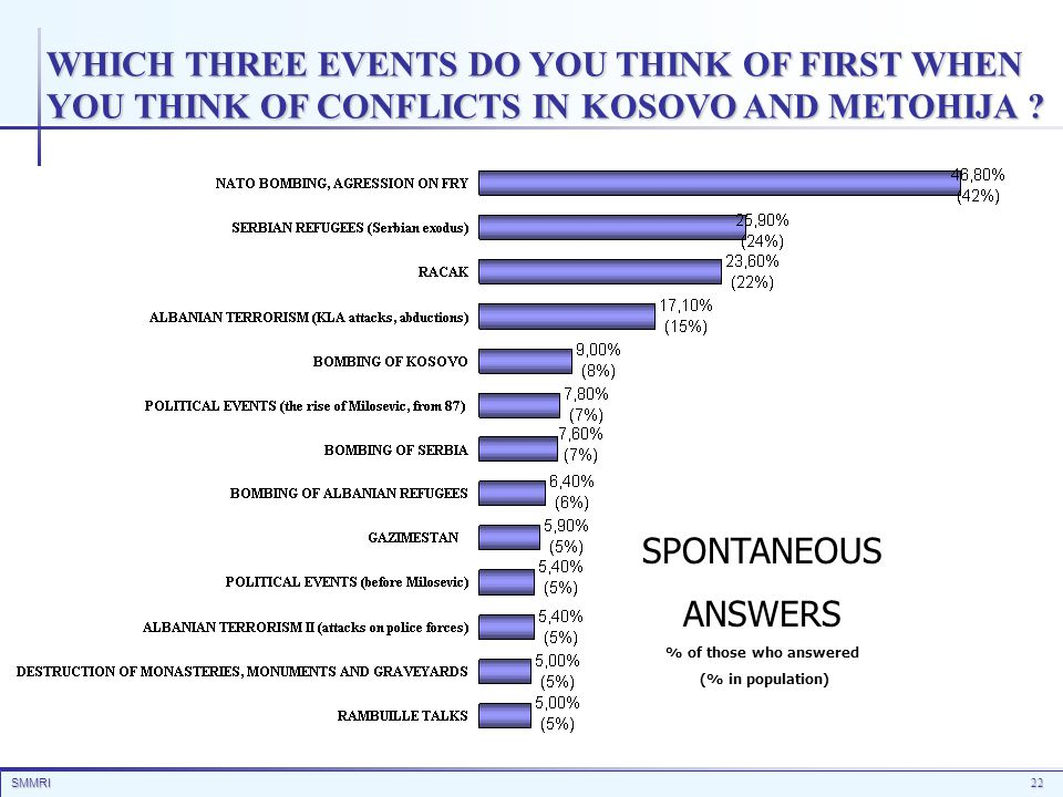 SMMRI22 WHICH THREE EVENTS DO YOU THINK OF FIRST WHEN YOU THINK OF CONFLICTS IN KOSOVO AND METOHIJA ? SPONTANEOUS ANSWERS % of those who answered (% i