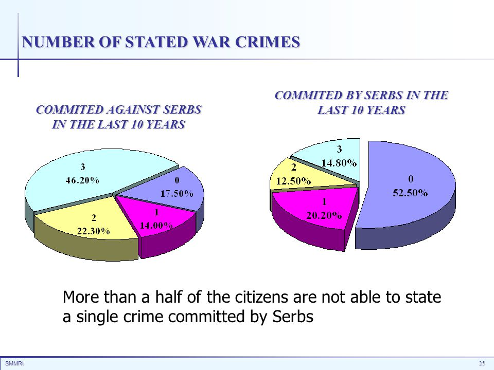 SMMRI25 NUMBER OF STATED WAR CRIMES COMMITED AGAINST SERBS IN THE LAST 10 YEARS COMMITED BY SERBS IN THE LAST 10 YEARS More than a half of the citizen