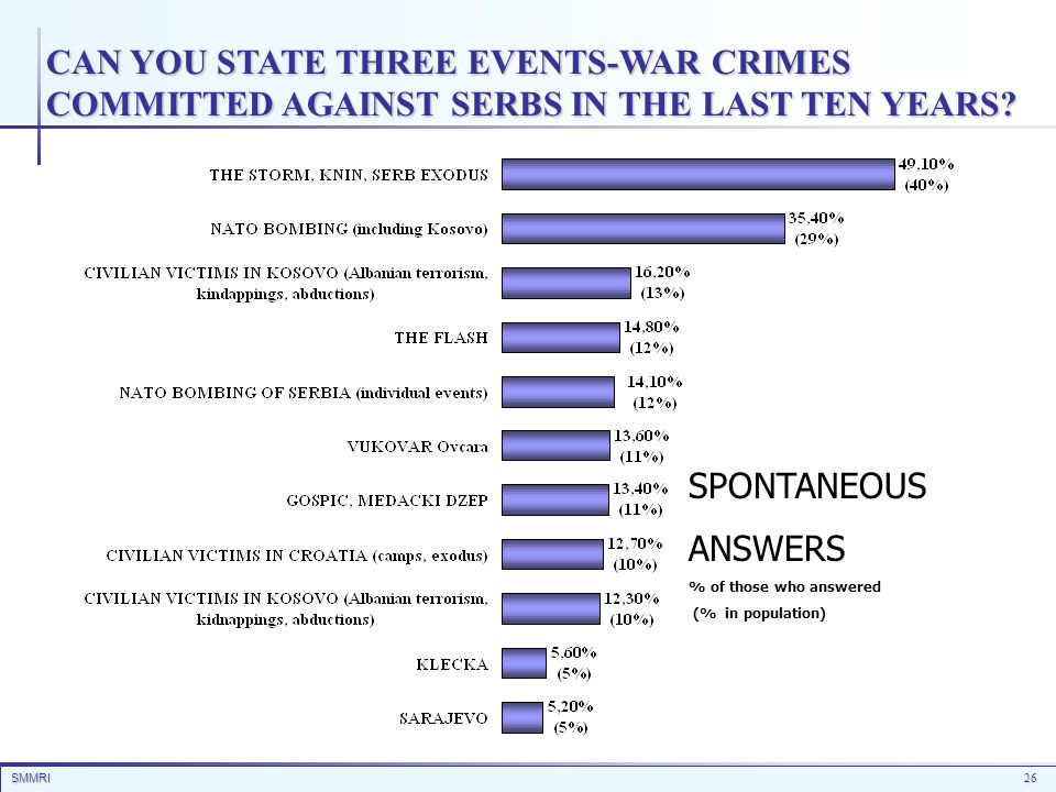 SMMRI26 CAN YOU STATE THREE EVENTS-WAR CRIMES COMMITTED AGAINST SERBS IN THE LAST TEN YEARS? SPONTANEOUS ANSWERS % of those who answered (% in populat