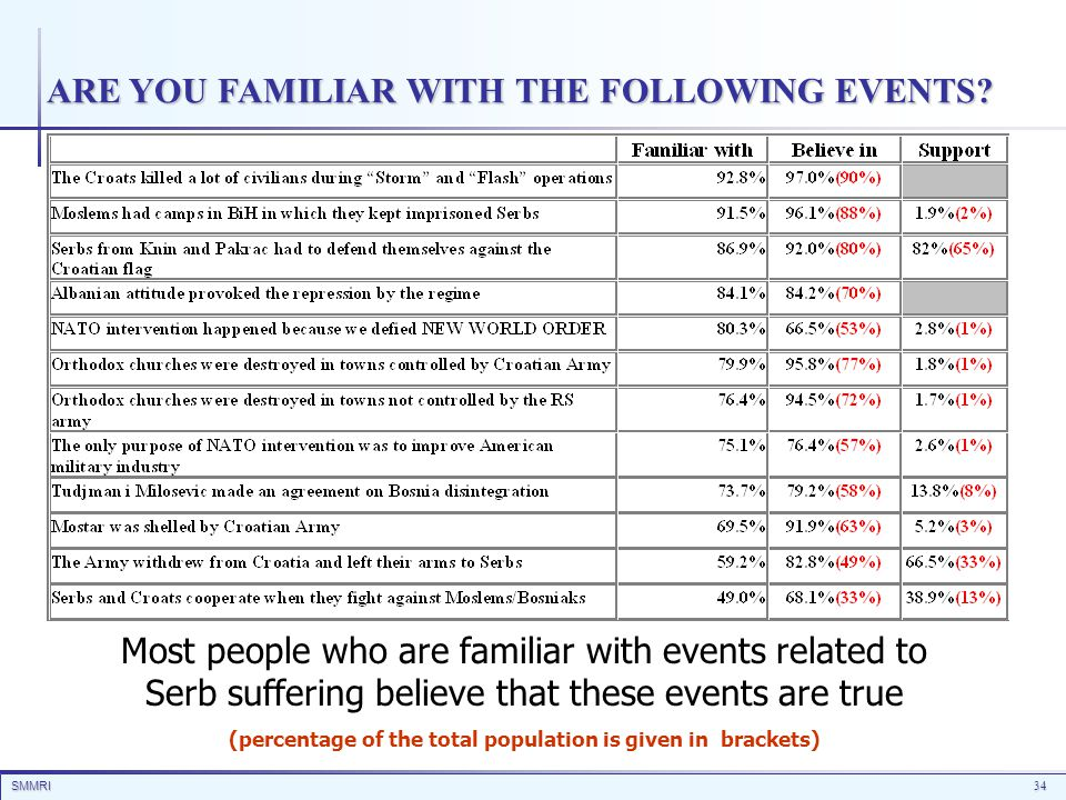 SMMRI34 ARE YOU FAMILIAR WITH THE FOLLOWING EVENTS.