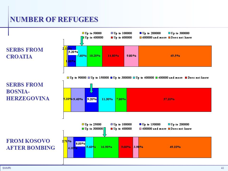 SMMRI40 NUMBER OF REFUGEES SERBS FROM CROATIA SERBS FROM BOSNIA- HERZEGOVINA FROM KOSOVO AFTER BOMBING