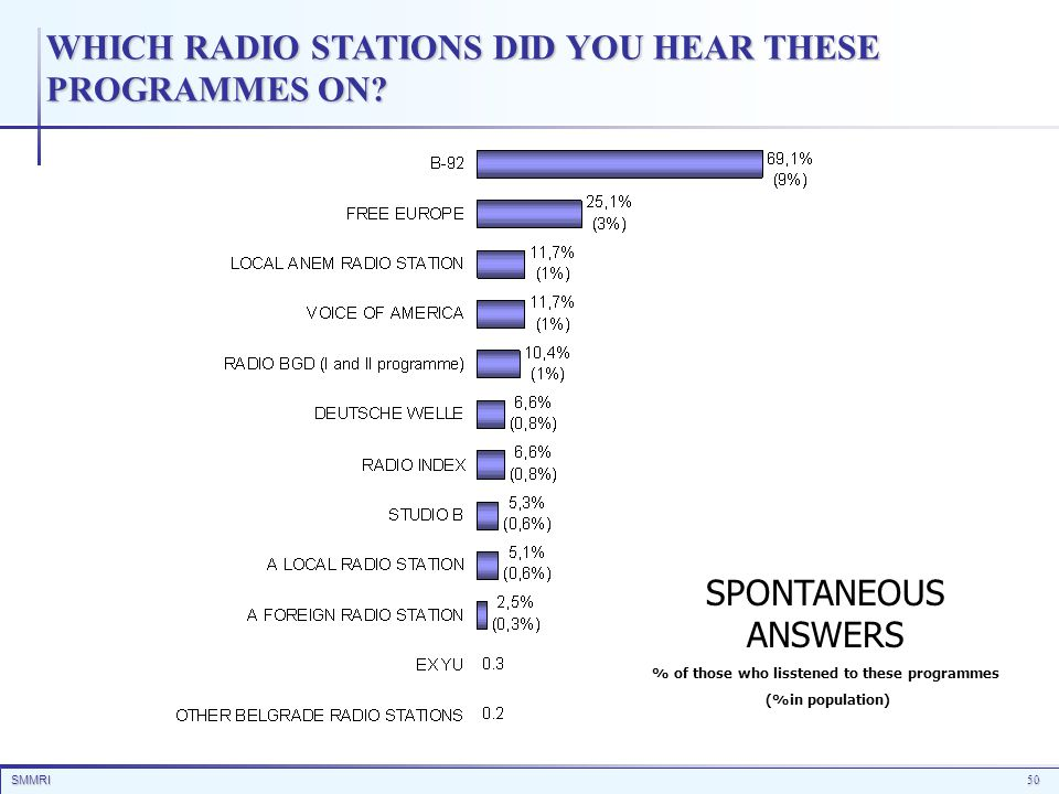 SMMRI50 WHICH RADIO STATIONS DID YOU HEAR THESE PROGRAMMES ON? SPONTANEOUS ANSWERS % of those who lisstened to these programmes (%in population)