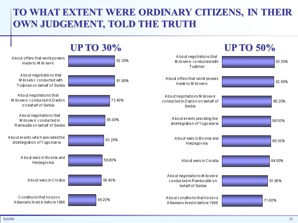 SMMRI59 TO WHAT EXTENT WERE ORDINARY CITIZENS, IN THEIR OWN JUDGEMENT, TOLD THE TRUTH UP TO 30% UP TO 50%