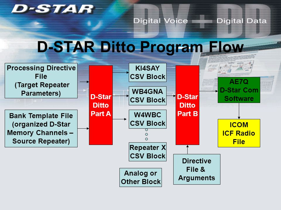 D-STAR Ditto Program Flow Bank Template File (organized D-Star Memory Channels – Source Repeater) Processing Directive File (Target Repeater Parameters) D-Star Ditto Part A KI4SAY CSV Block WB4GNA CSV Block W4WBC CSV Block Repeater X CSV Block Analog or Other Block D-Star Ditto Part B Directive File & Arguments ICOM ICF Radio File AE7Q D-Star Com Software