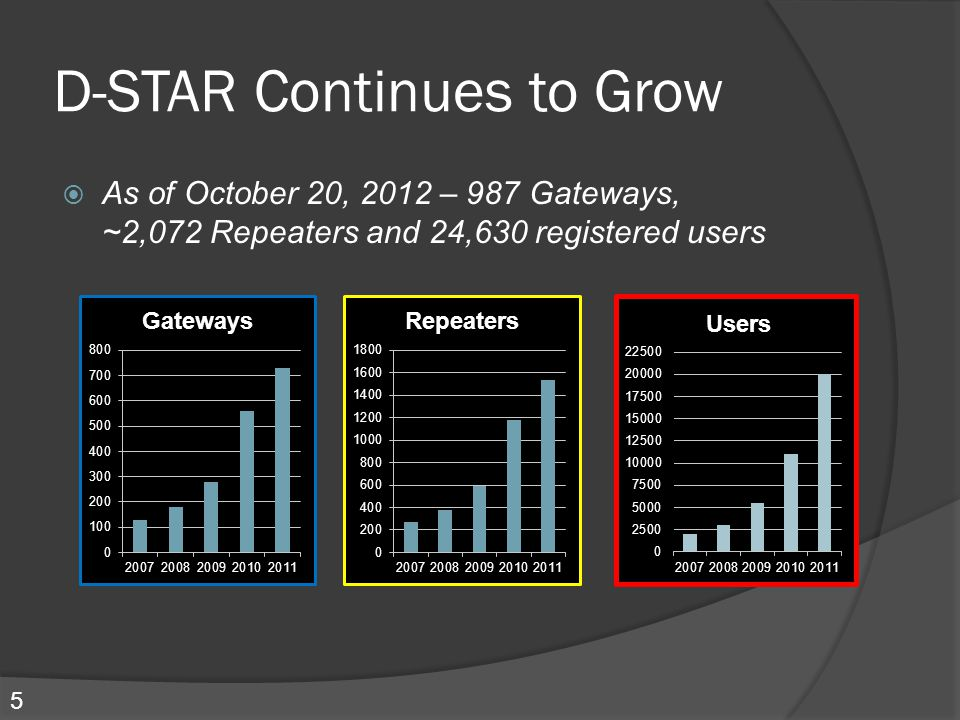 D-STAR Continues to Grow  As of October 20, 2012 – 987 Gateways, ~2,072 Repeaters and 24,630 registered users Users 5