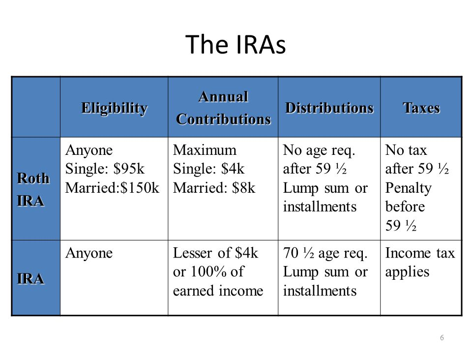 The IRAs EligibilityAnnualContributionsDistributionsTaxes RothIRA Anyone Single: $95k Married:$150k Maximum Single: $4k Married: $8k No age req.
