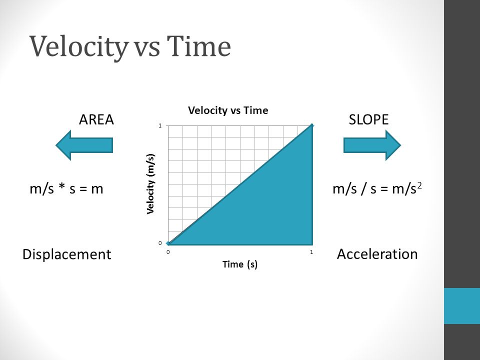 Velocity vs Time AREASLOPE m/s * s = mm/s / s = m/s 2 Displacement Acceleration