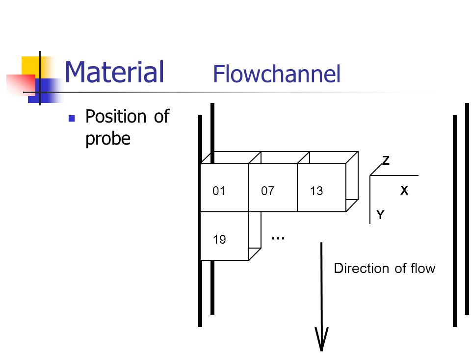 Material Flowchannel Position of probe Direction of flow X Y Z...