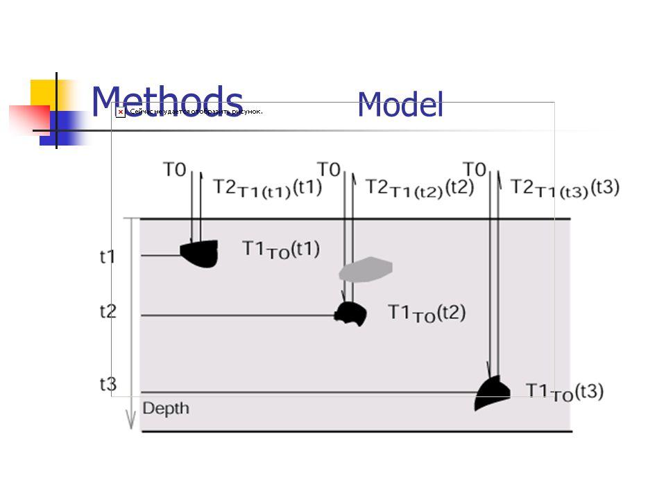 Methods Model