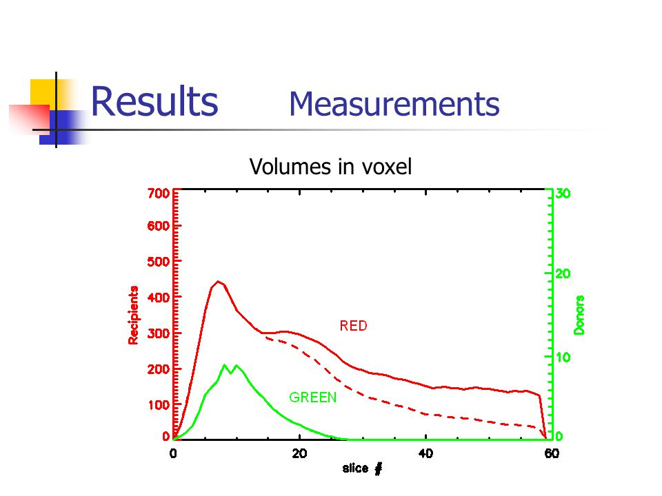 Results Measurements Volumes in voxel