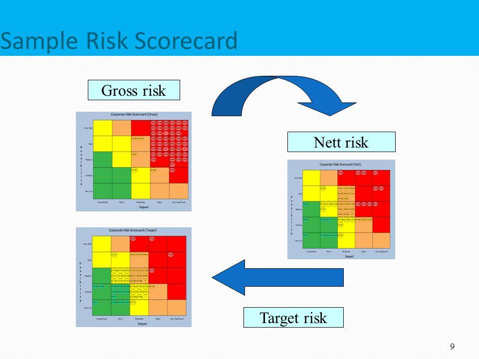 Sample Risk Scorecard 9 Gross risk Nett risk Target risk