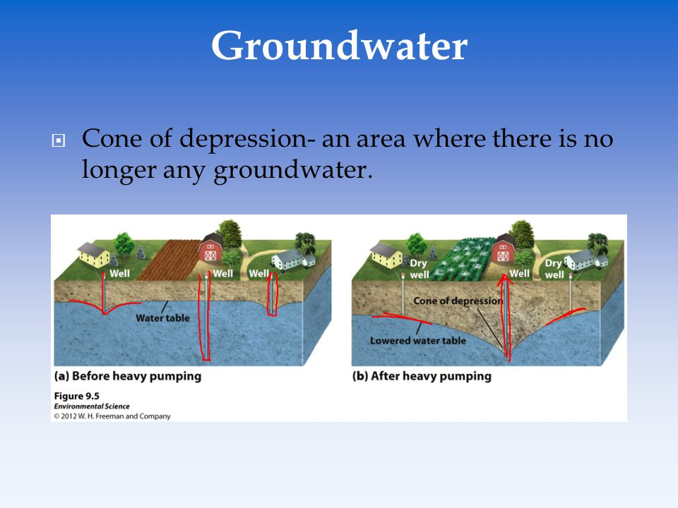 Cone of depression- an area where there is no longer any groundwater. Groundwater