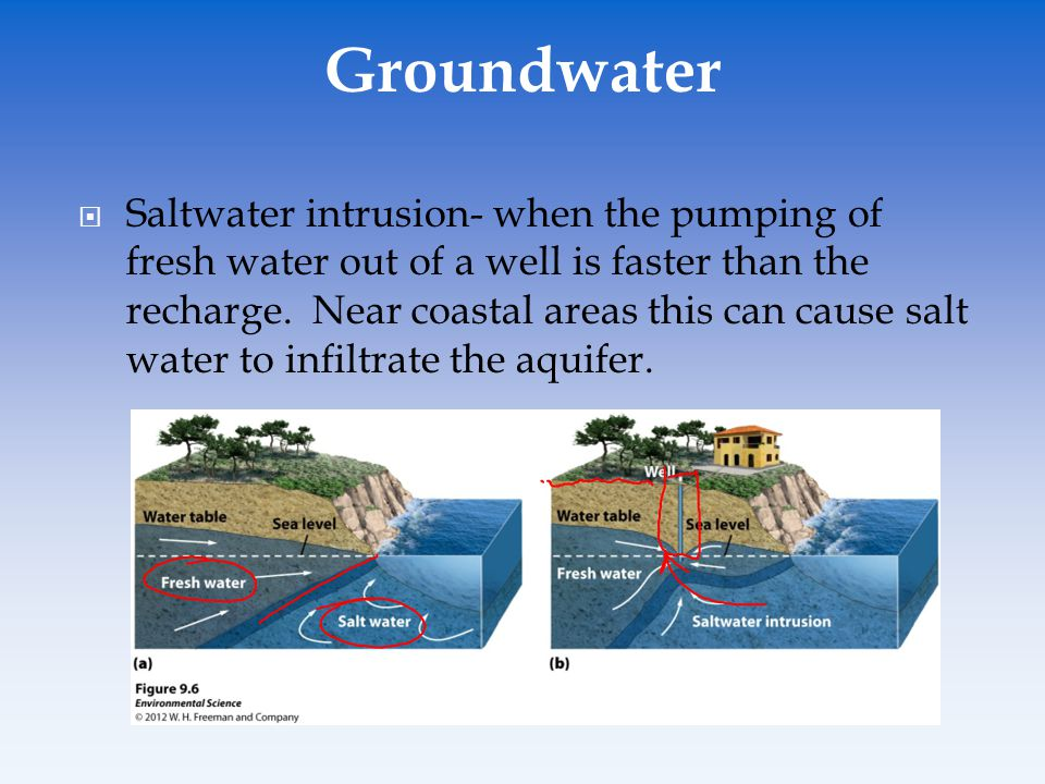  Saltwater intrusion- when the pumping of fresh water out of a well is faster than the recharge. Near coastal areas this can cause salt water to infi