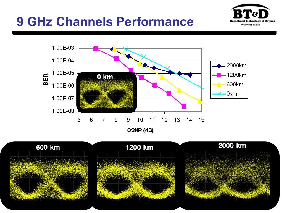 17 9 GHz Channels Performance 600 km1200 km 2000 km 0 km