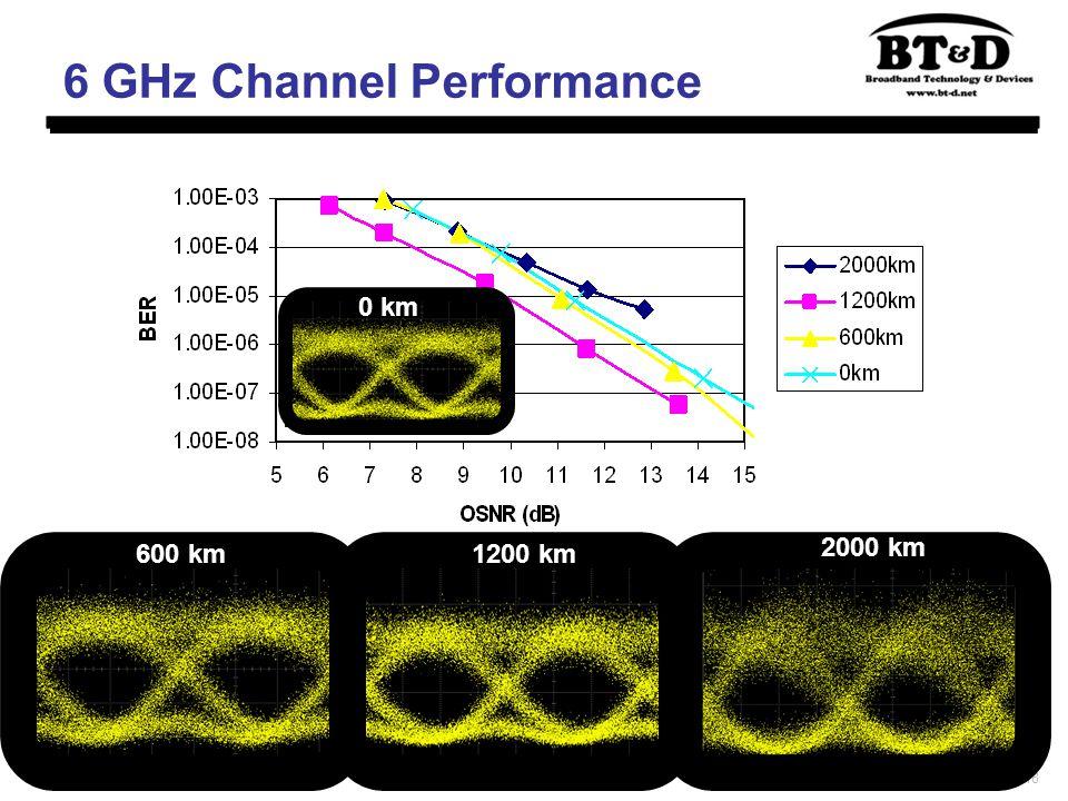 18 6 GHz Channel Performance 600 km1200 km 2000 km 0 km