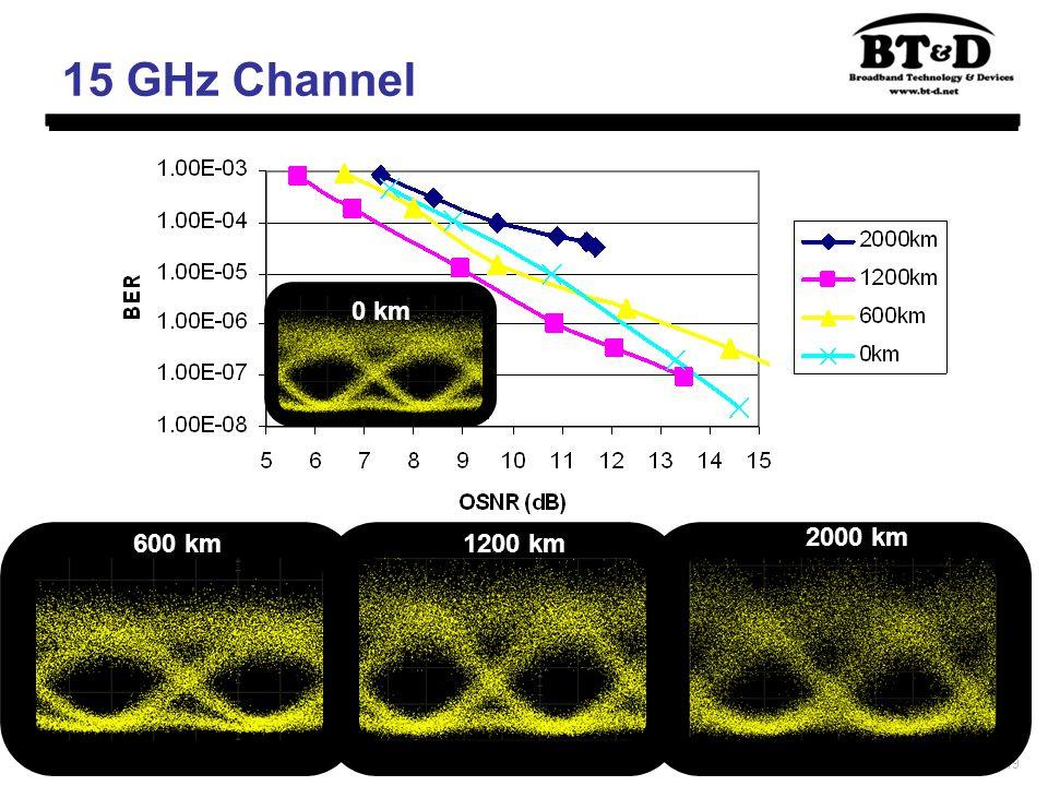 19 15 GHz Channel 0 km 600 km1200 km 2000 km