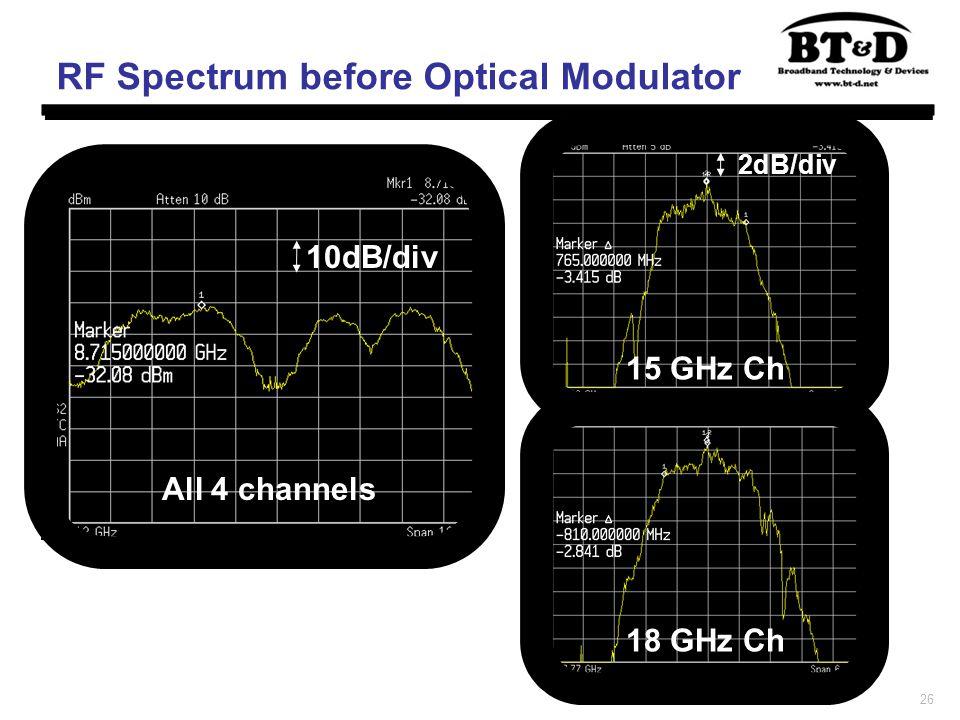 26 RF Spectrum before Optical Modulator All 4 channels 18 GHz Ch 15 GHz Ch 10dB/div 2dB/div