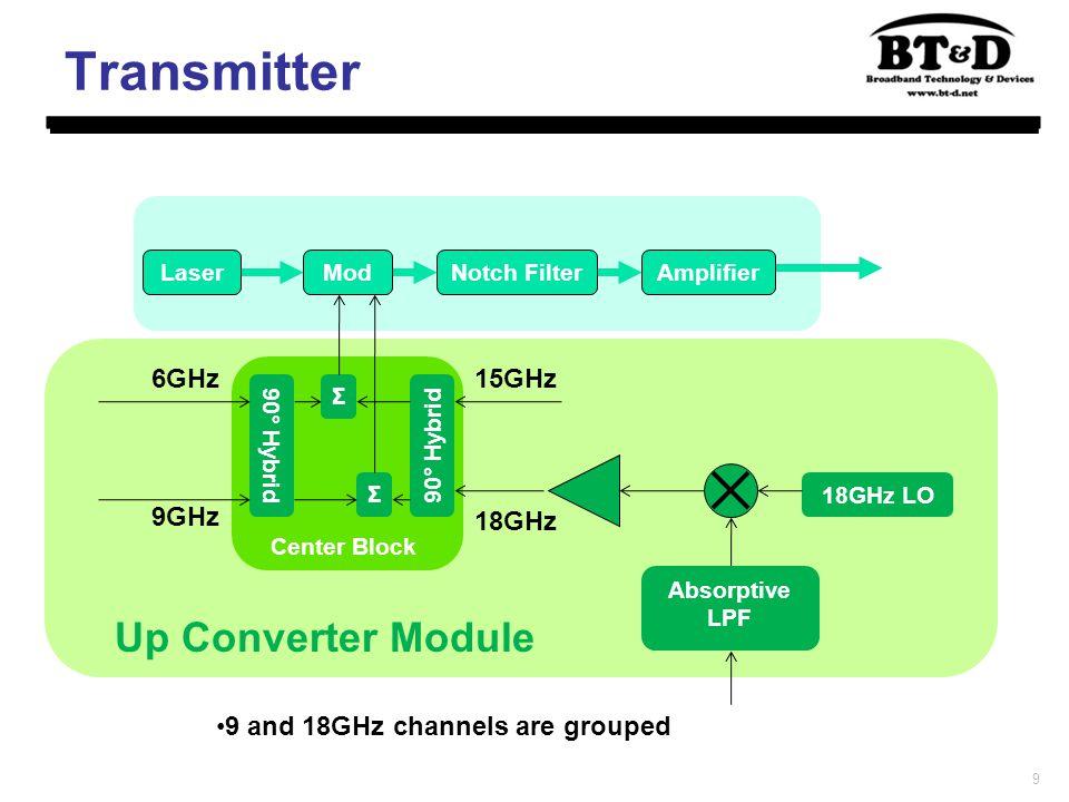 9 Transmitter 15GHz 18GHz 6GHz 9GHz LaserModNotch FilterAmplifier 90° Hybrid Σ Σ 18GHz LO Absorptive LPF Up Converter Module Center Block 9 and 18GHz channels are grouped