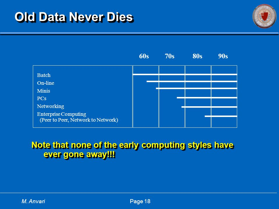 M. Anvari Page 18 Old Data Never Dies Note that none of the early computing styles have ever gone away!!! Batch On-line Minis PCs Networking Enterpris
