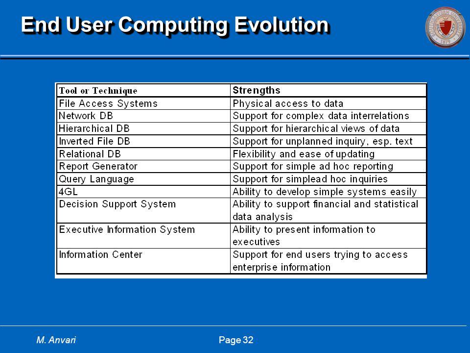 M. Anvari Page 32 End User Computing Evolution