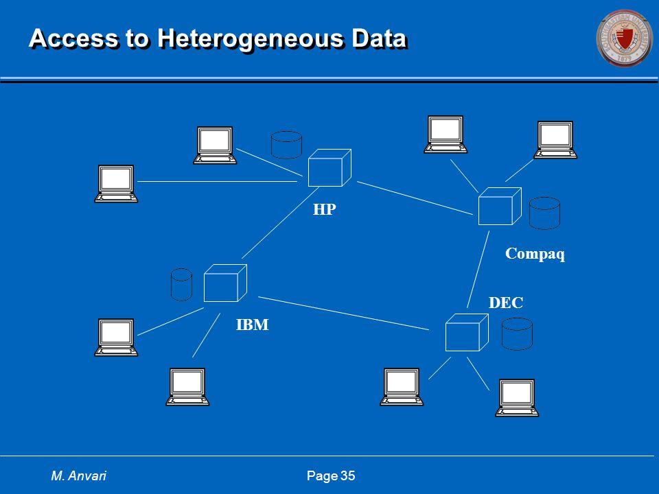 M. Anvari Page 35 Access to Heterogeneous Data HP IBM DEC Compaq